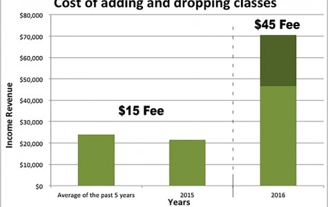 Chancellor Shields finalizes increase to add-drop fee