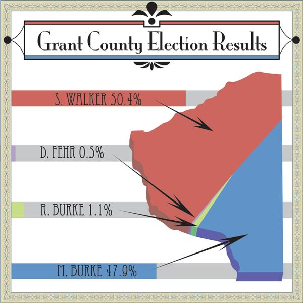 Platteville votes blue in Republican Wisconsin