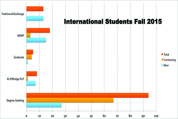 International students describe their experience on campus