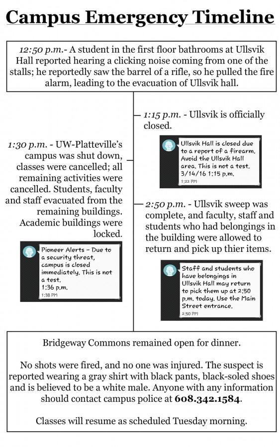 A timeline of the events that occurred during the firearm threat.
